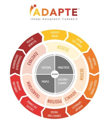 iADAPTE Change Management Framework Sml